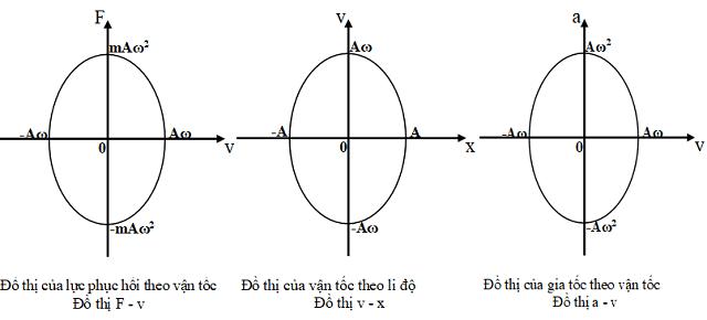 đồ thị biểu diễn sự biến thiên của vận tốc theo li độ
